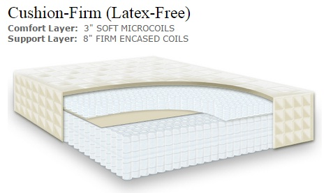 Naturepedic EOS Latex Free Cushion Firm Mattress BFH